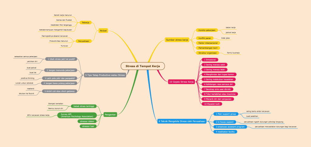 Aplikasi Mind Mapping Mindomo
